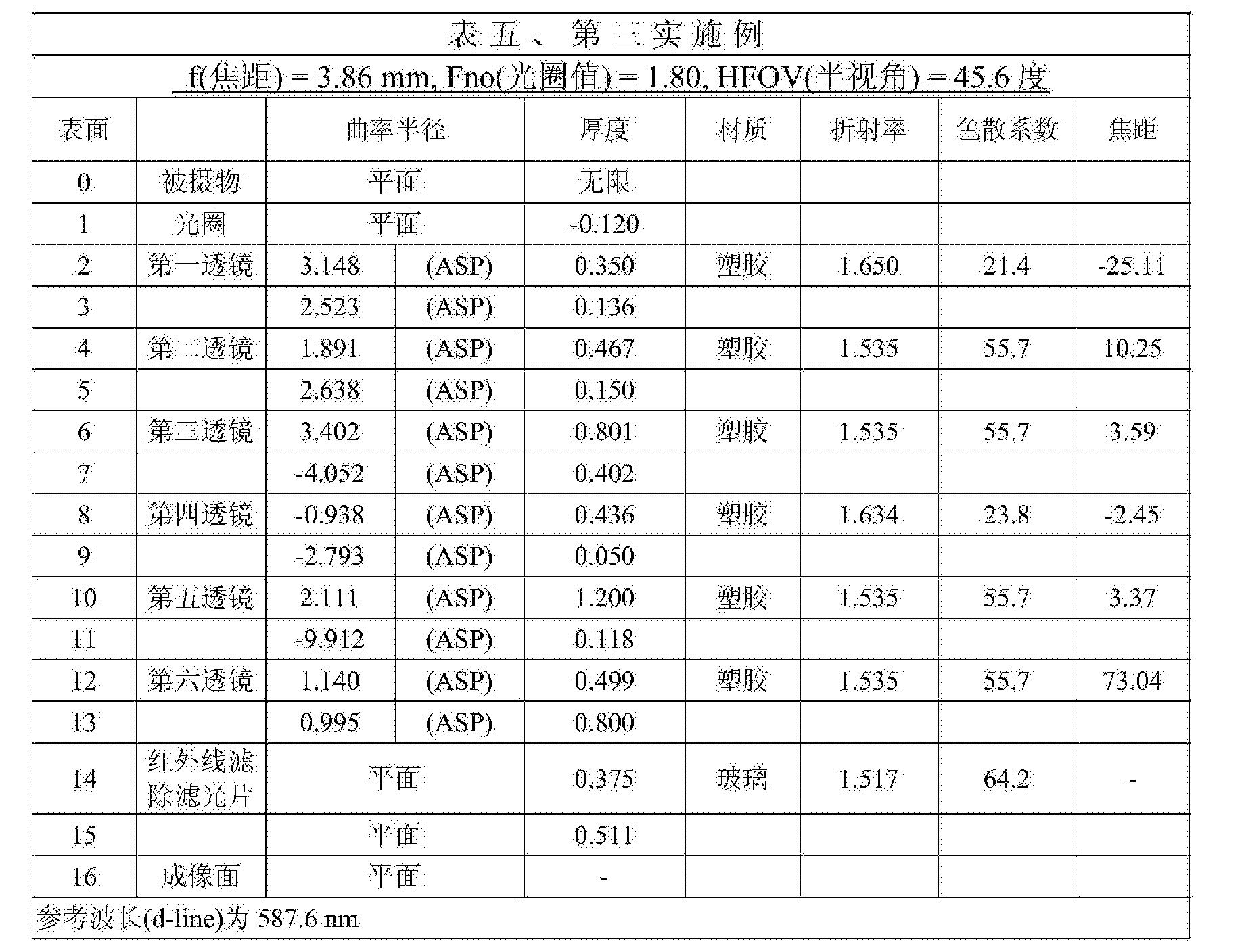Figure CN104516093BD00161