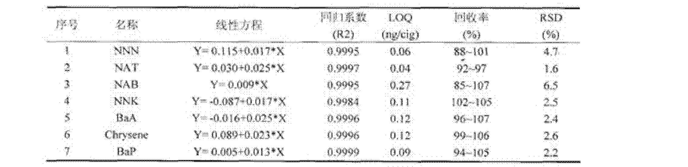 Figure CN103257194BD00061