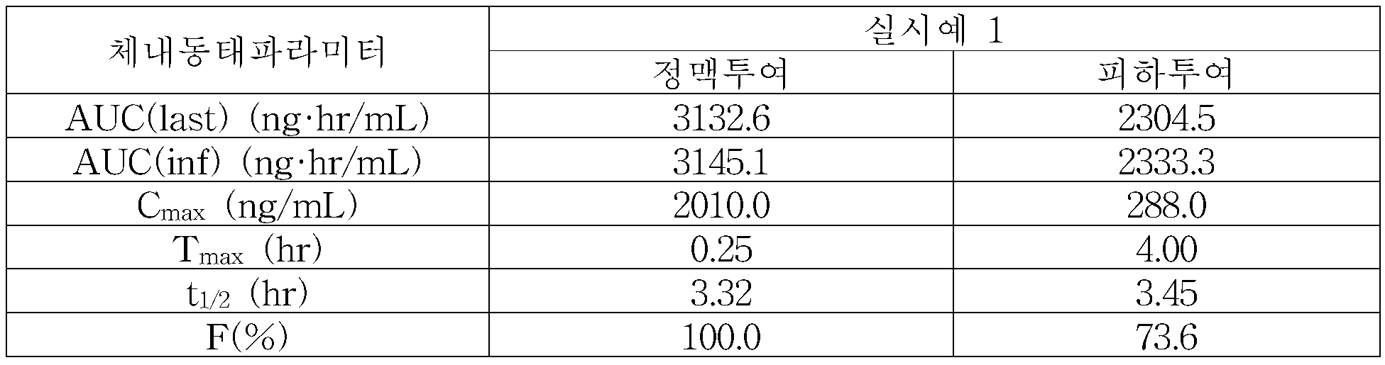 Figure 112010085347811-pat00003