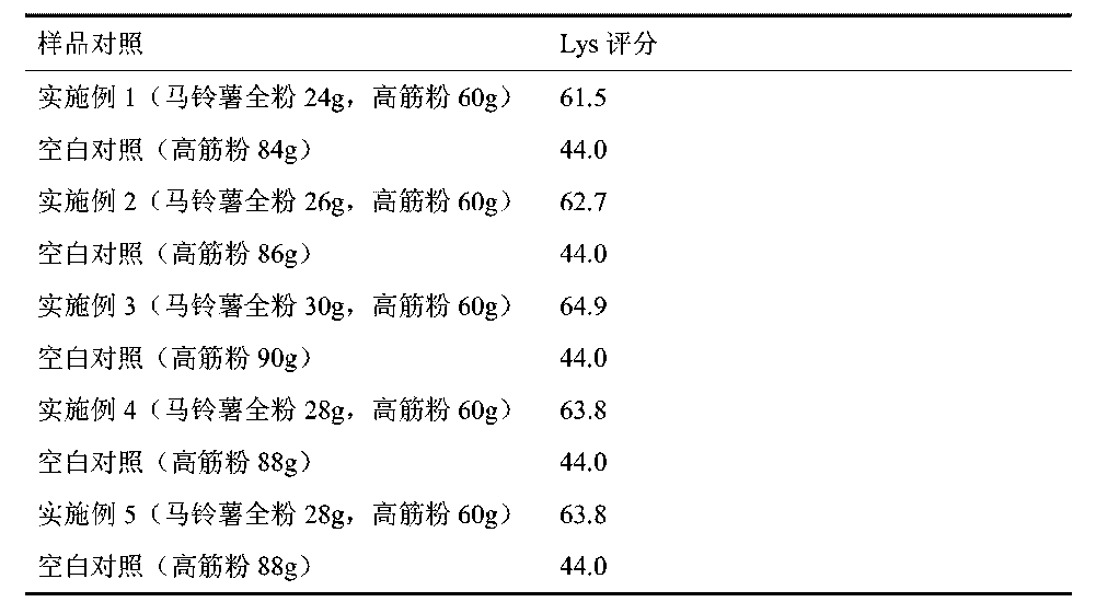 Figure CN104770452AD00101