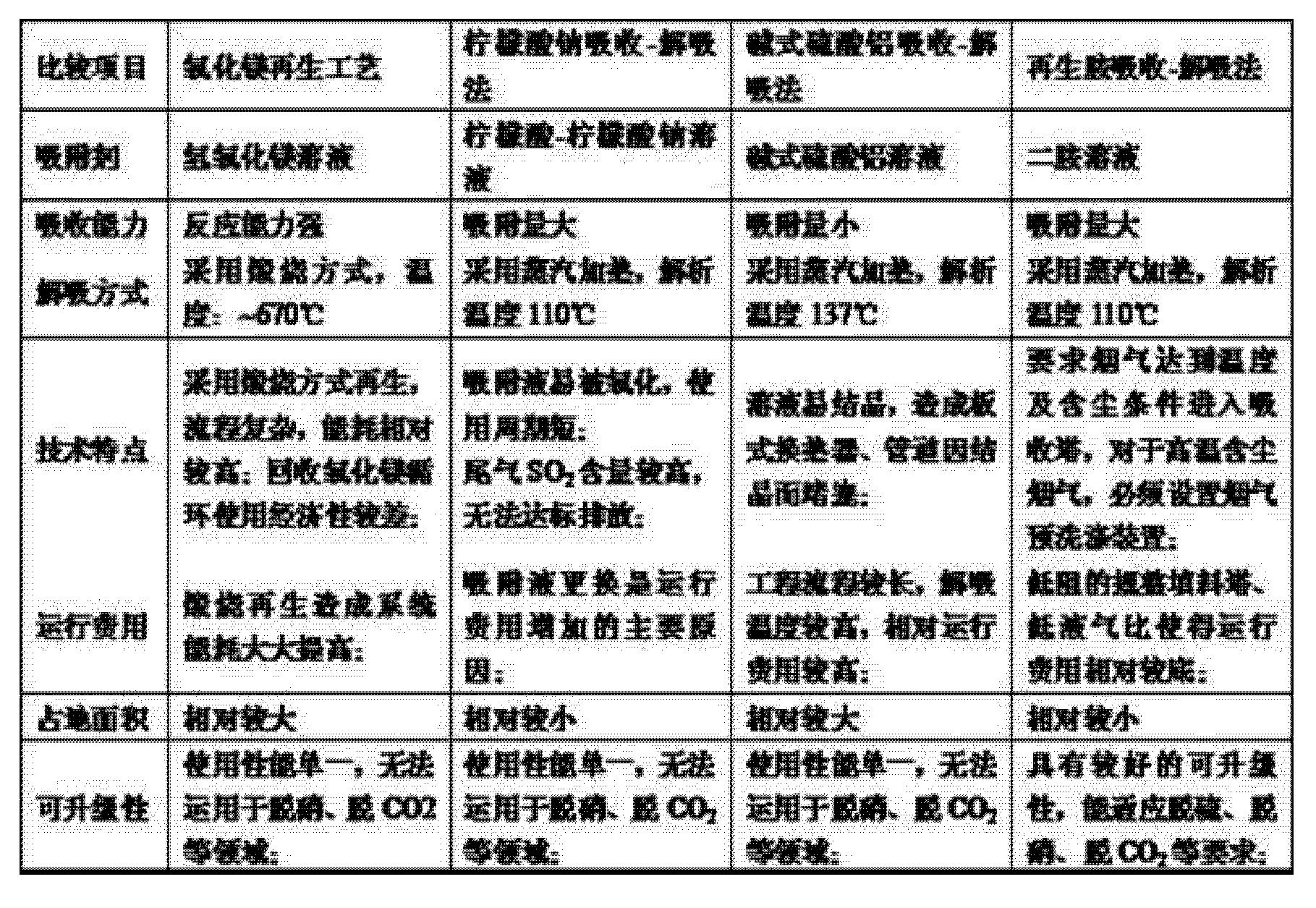 Figure CN103303877AD00041