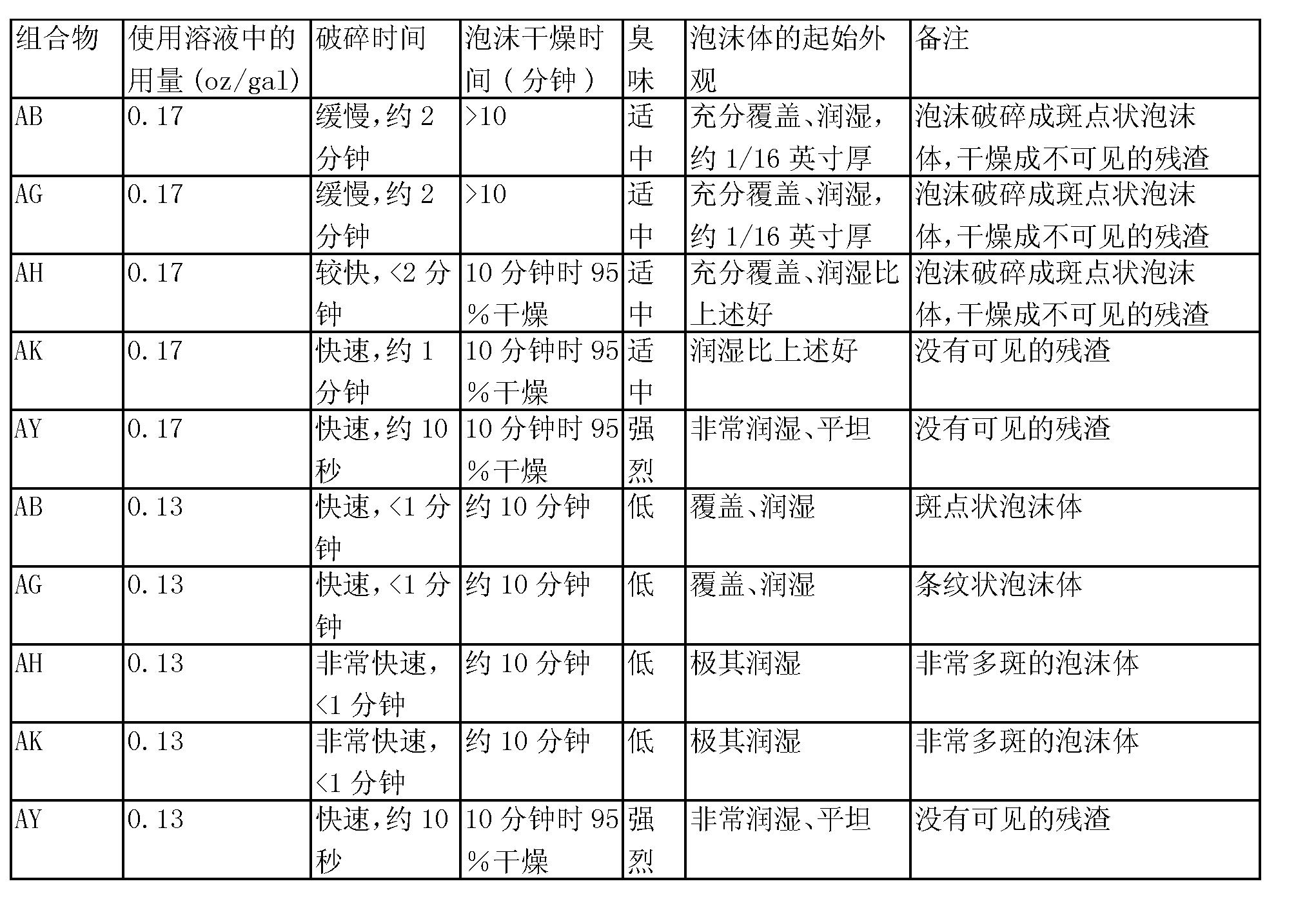 Figure CN1909808BD00611