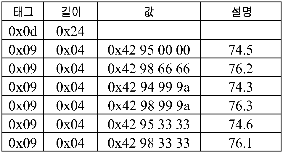 Figure 112017033986517-pat00004