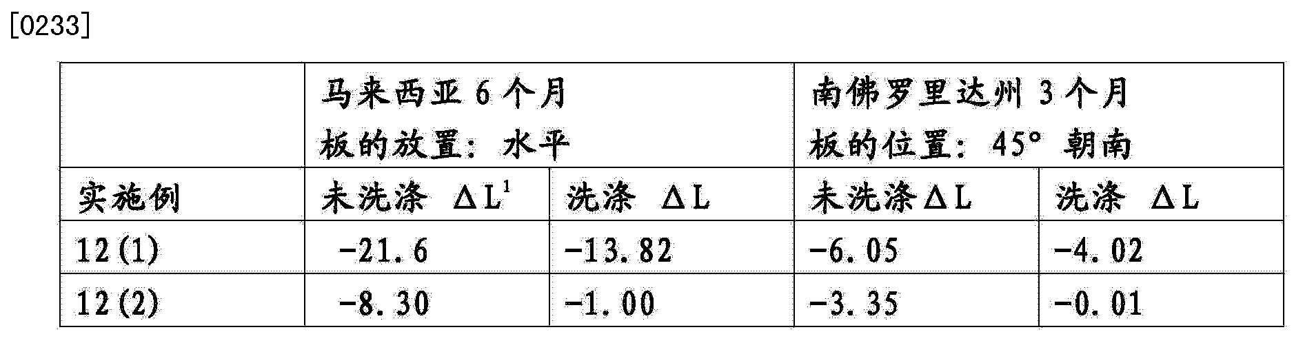 Figure CN103788868AD00271