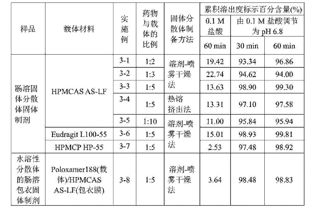 Figure CN105213316AD00201