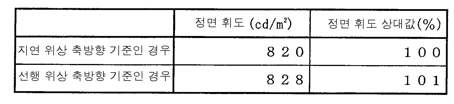 Figure 112007027668156-pat00007