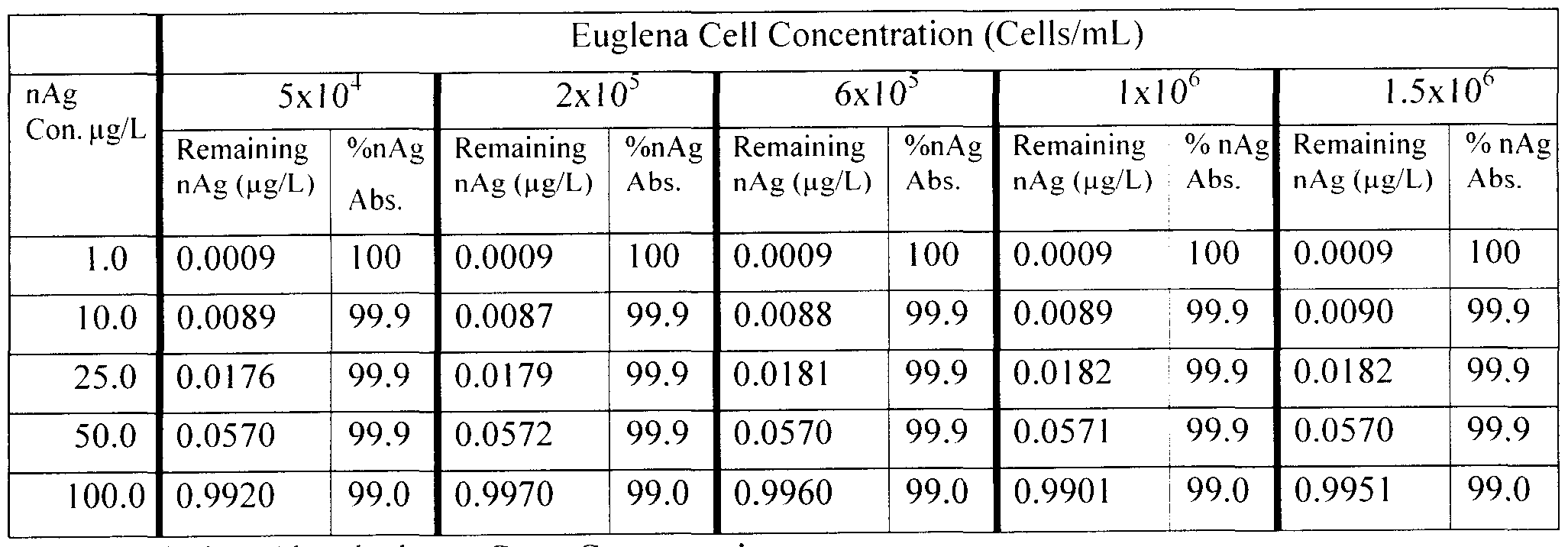WO2013138899A1 - Euglena biofilter - Google Patents