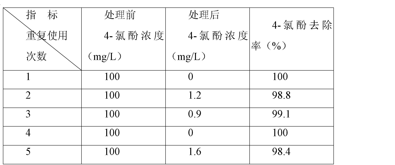 Figure CN102327773BD00102