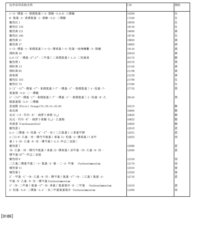 Figure CN101278051BD00321