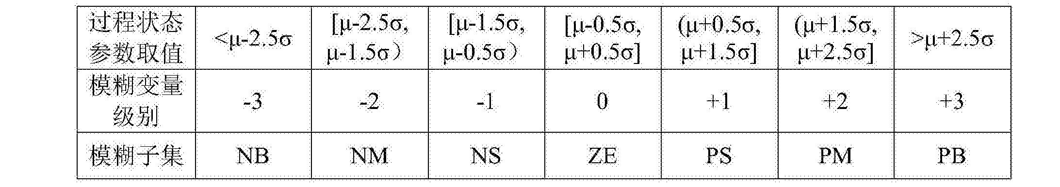 Figure CN105093928BD00051