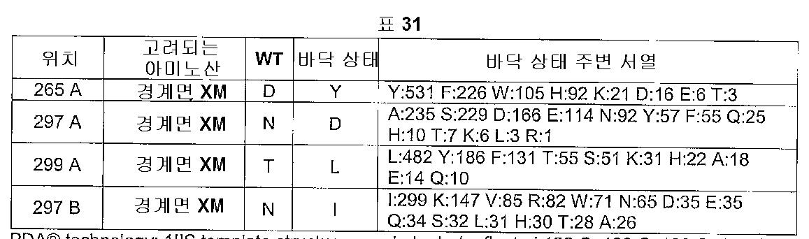 Figure 112005016313609-pct00033