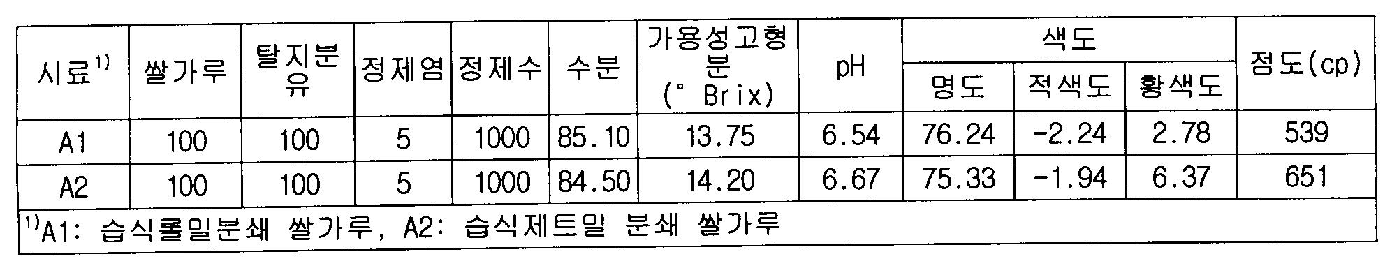 Figure 112010011519248-pat00002