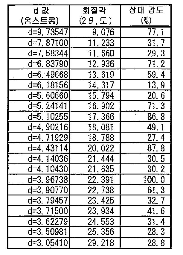 Figure 112007050801263-pct00122