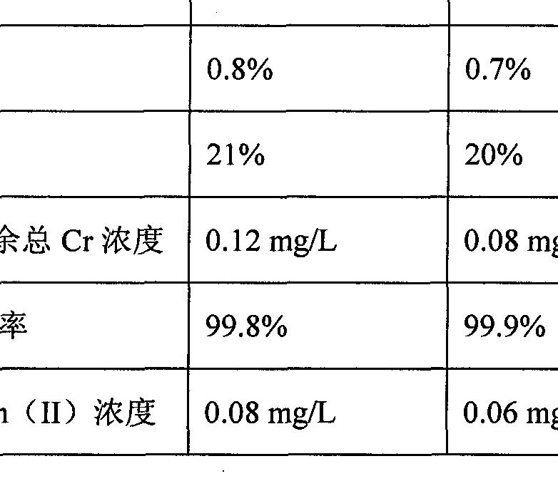 Figure CN102249443BD00061