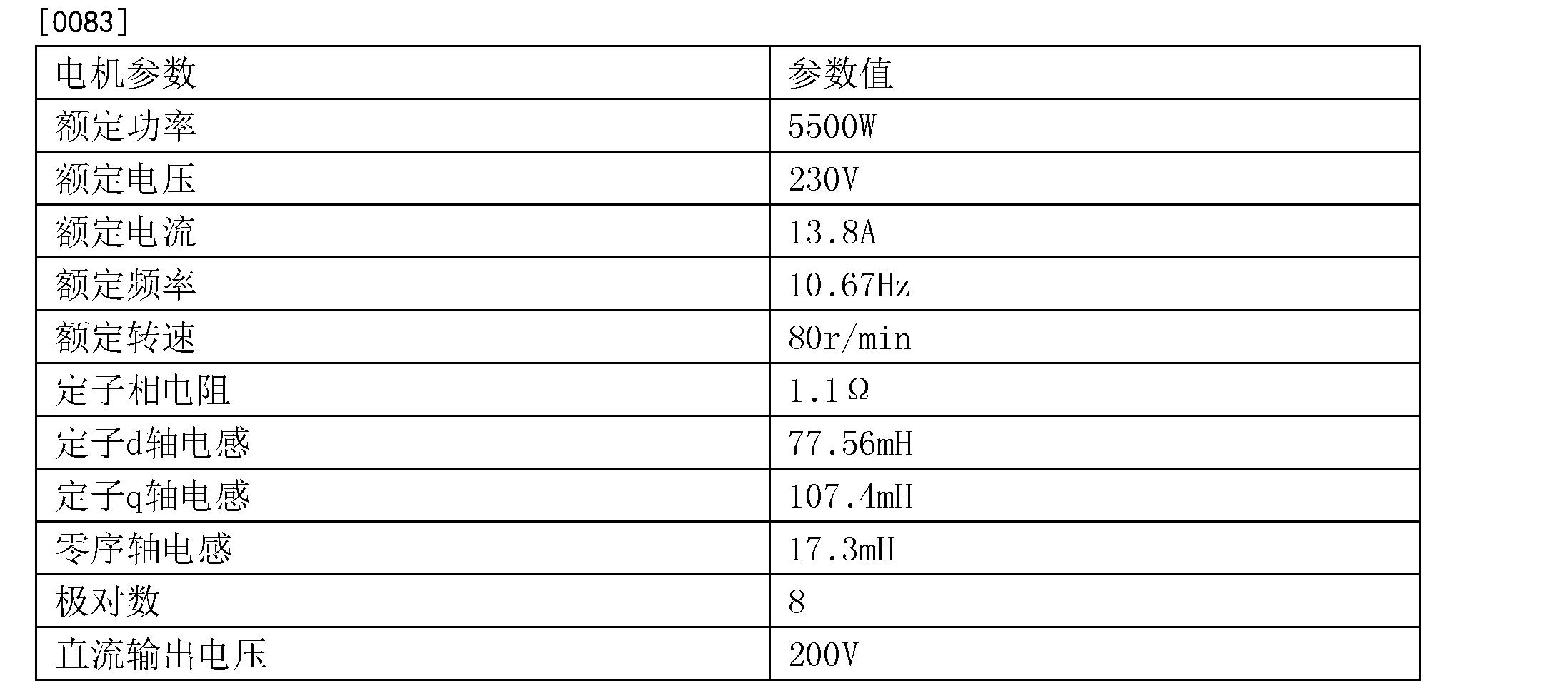 Figure CN103956955BD00111