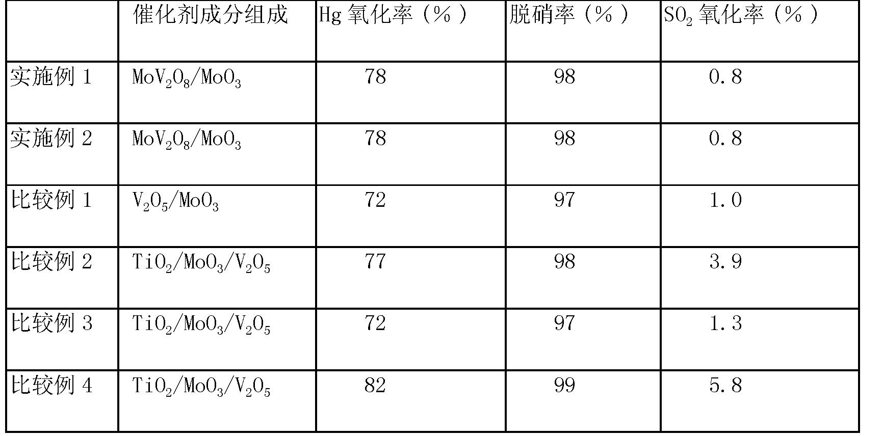 Figure CN101528343BD00072