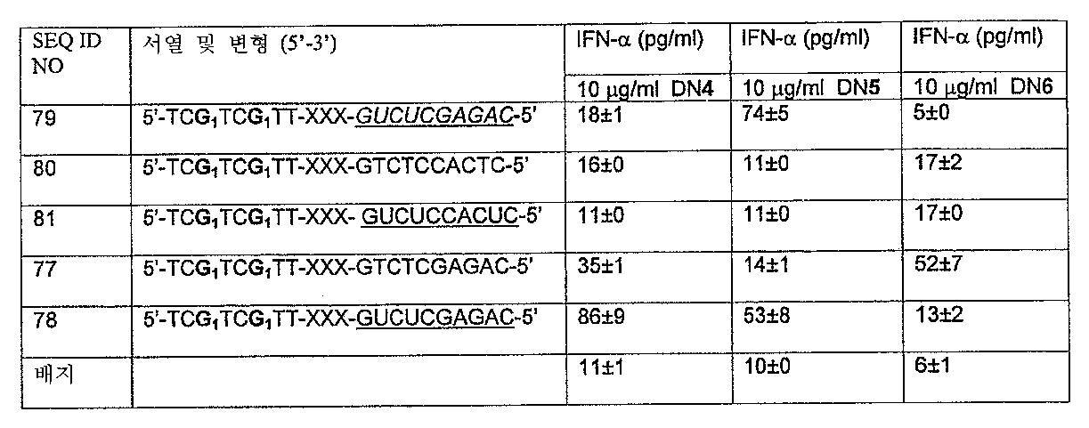 Figure 112005072530017-PCT00025