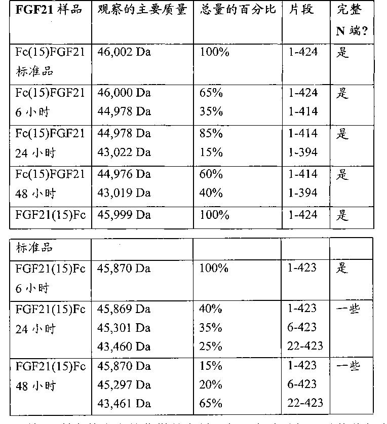 Figure CN102143758BD00451