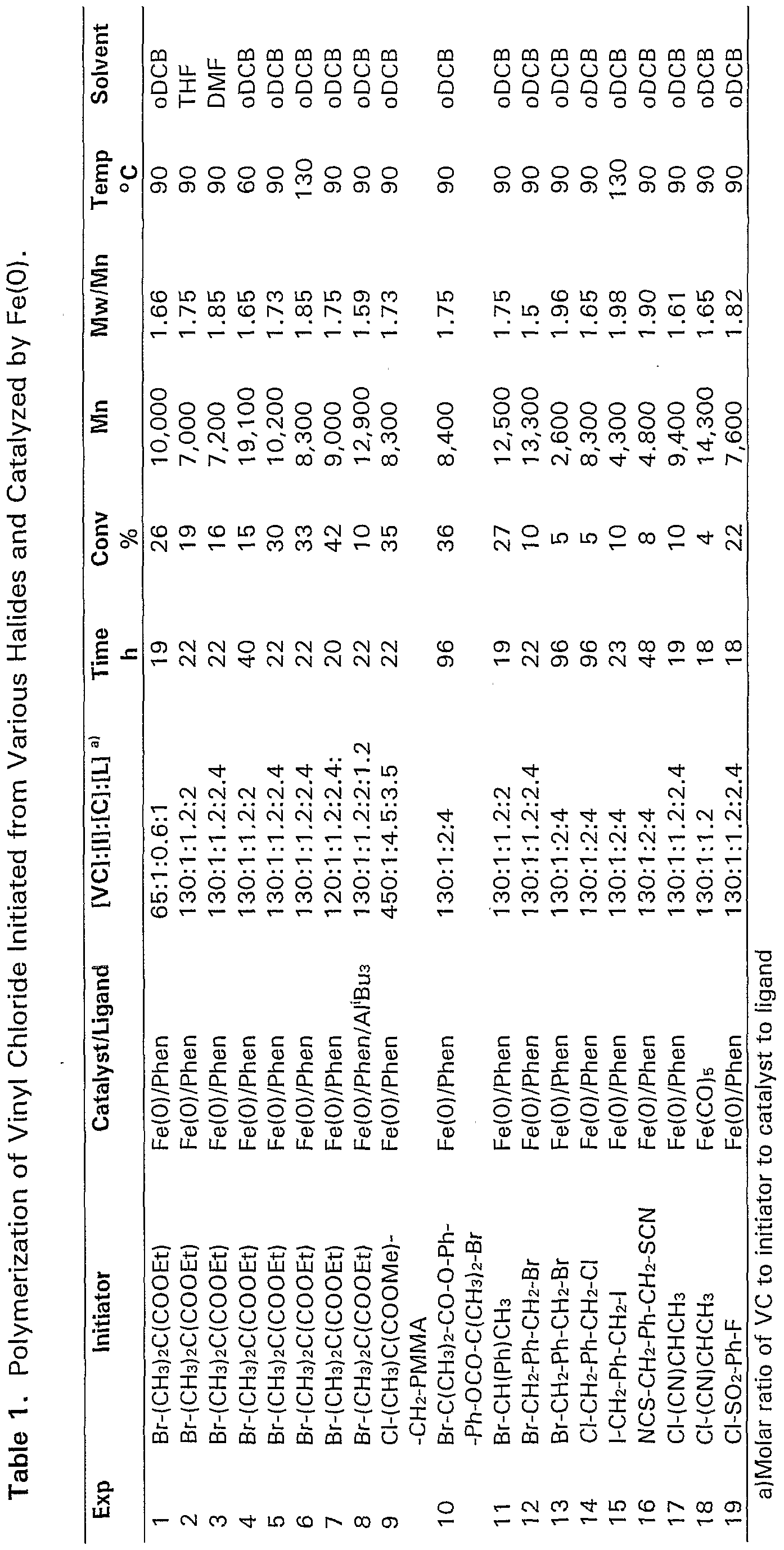 Wo2002077043a1 Process For The Living Radical