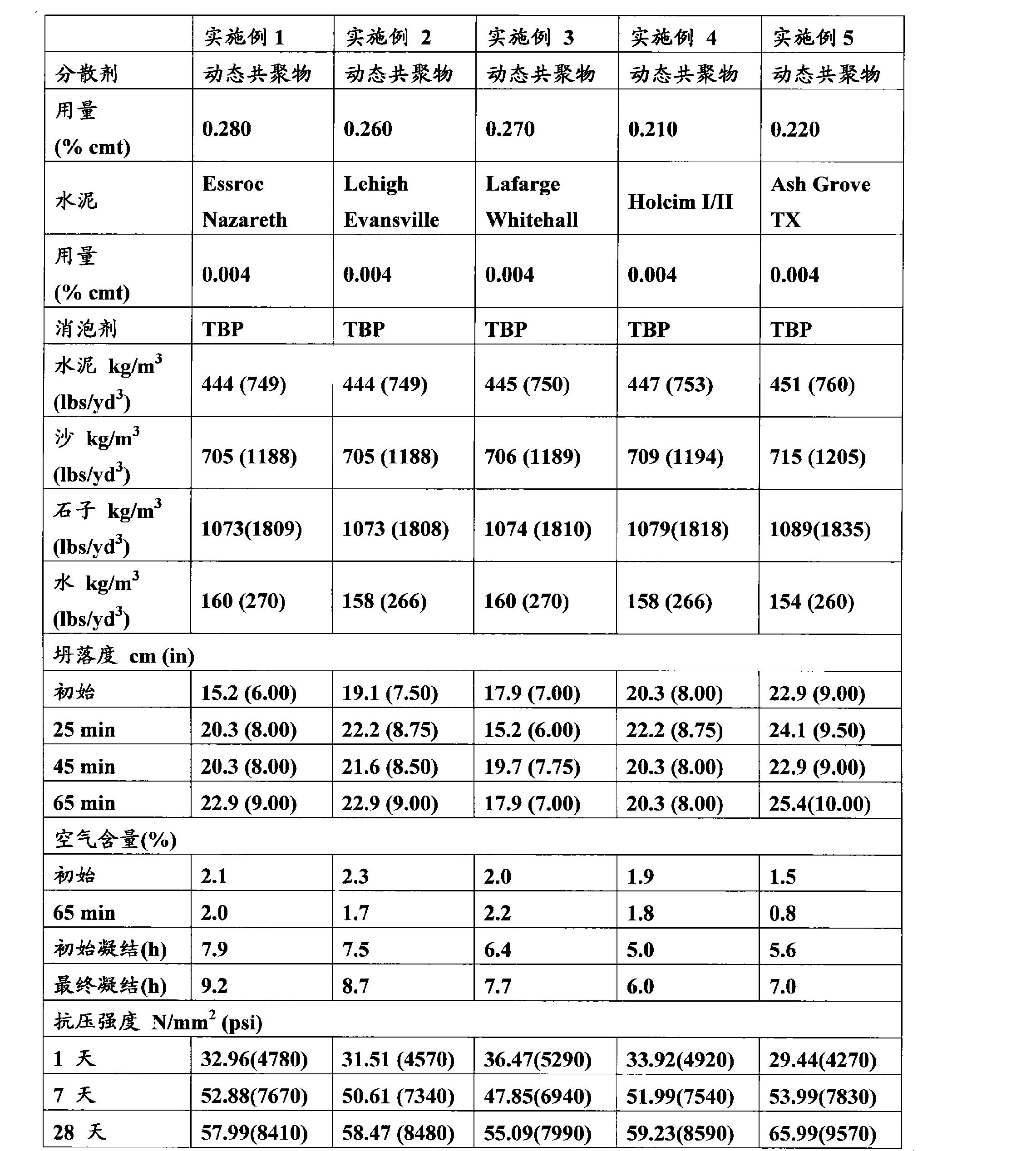 Figure CN102149737AD00161