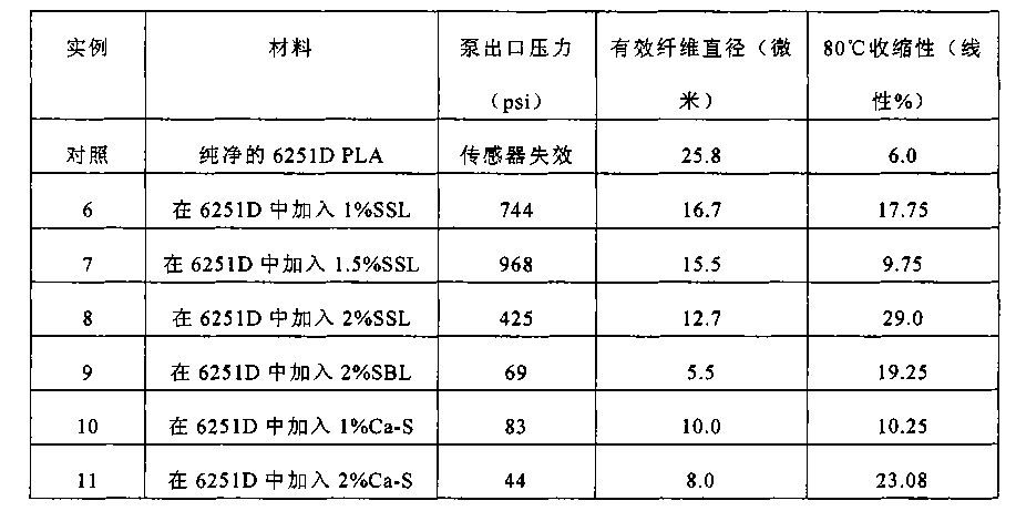 Figure CN102105625BD00201