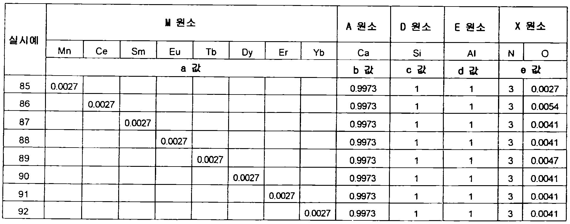 Figure 112012500366502-pct00077