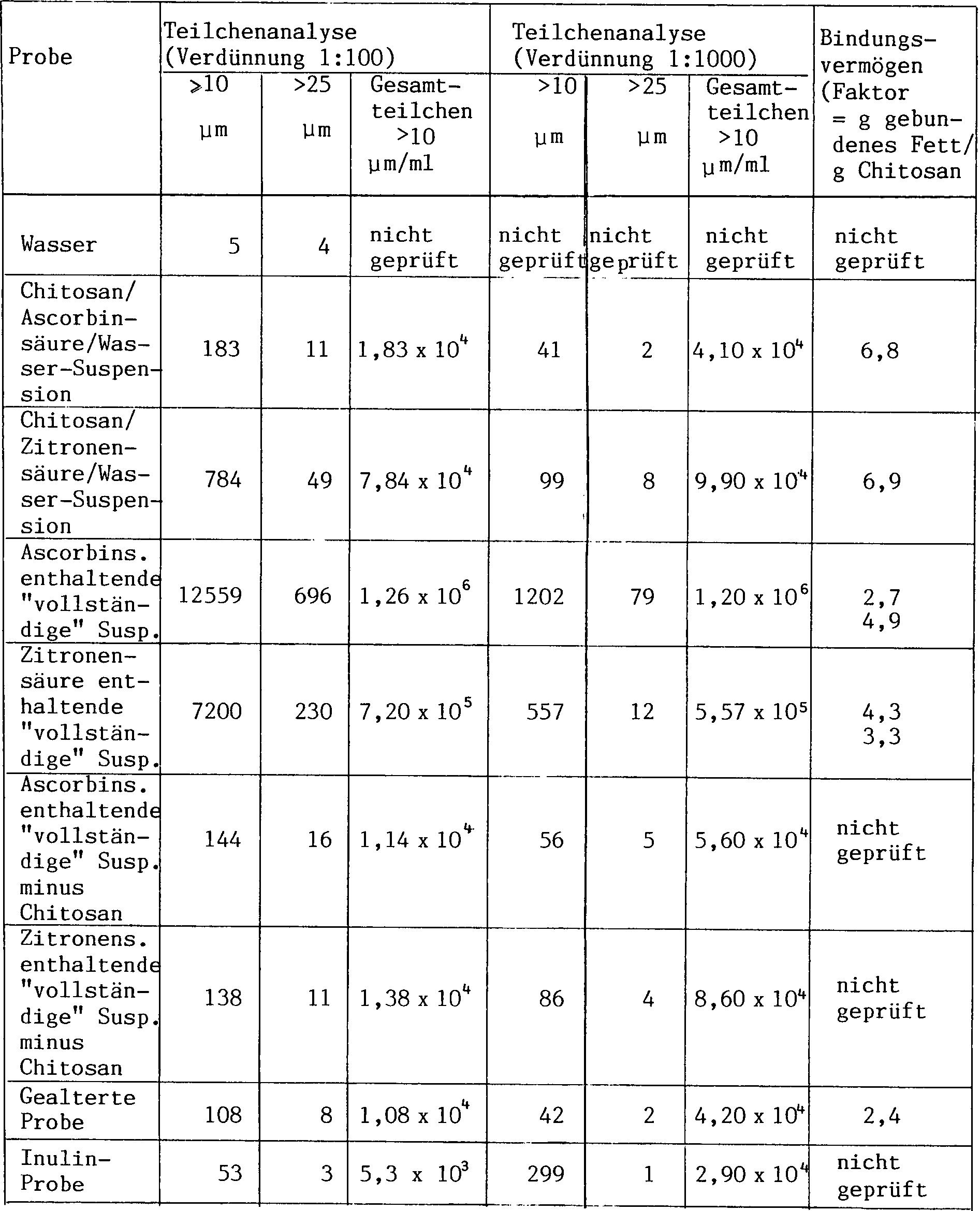 Kjeldahls Methode zur Bestimmung des Proteins zur Gewichtsreduktion