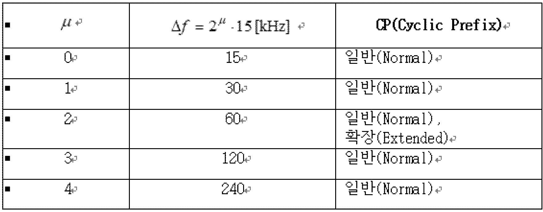 Figure PCTKR2019012614-appb-T000001