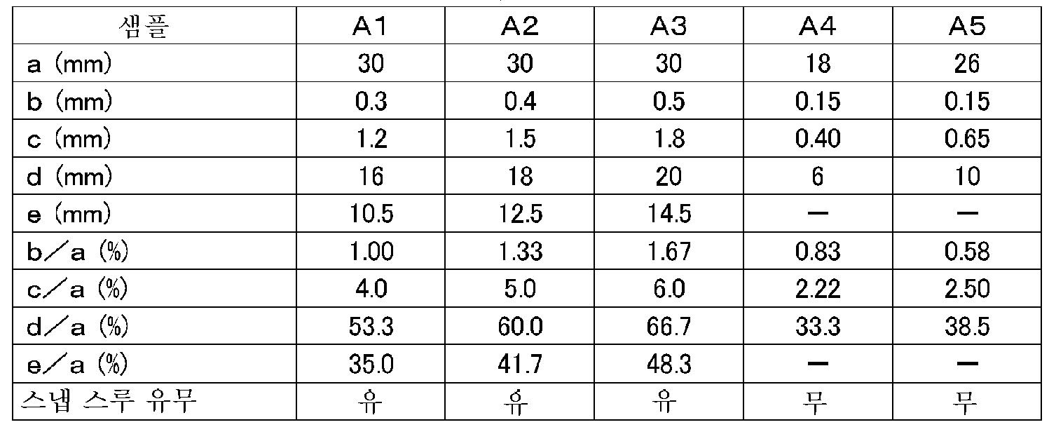Figure 112014115305217-pct00001