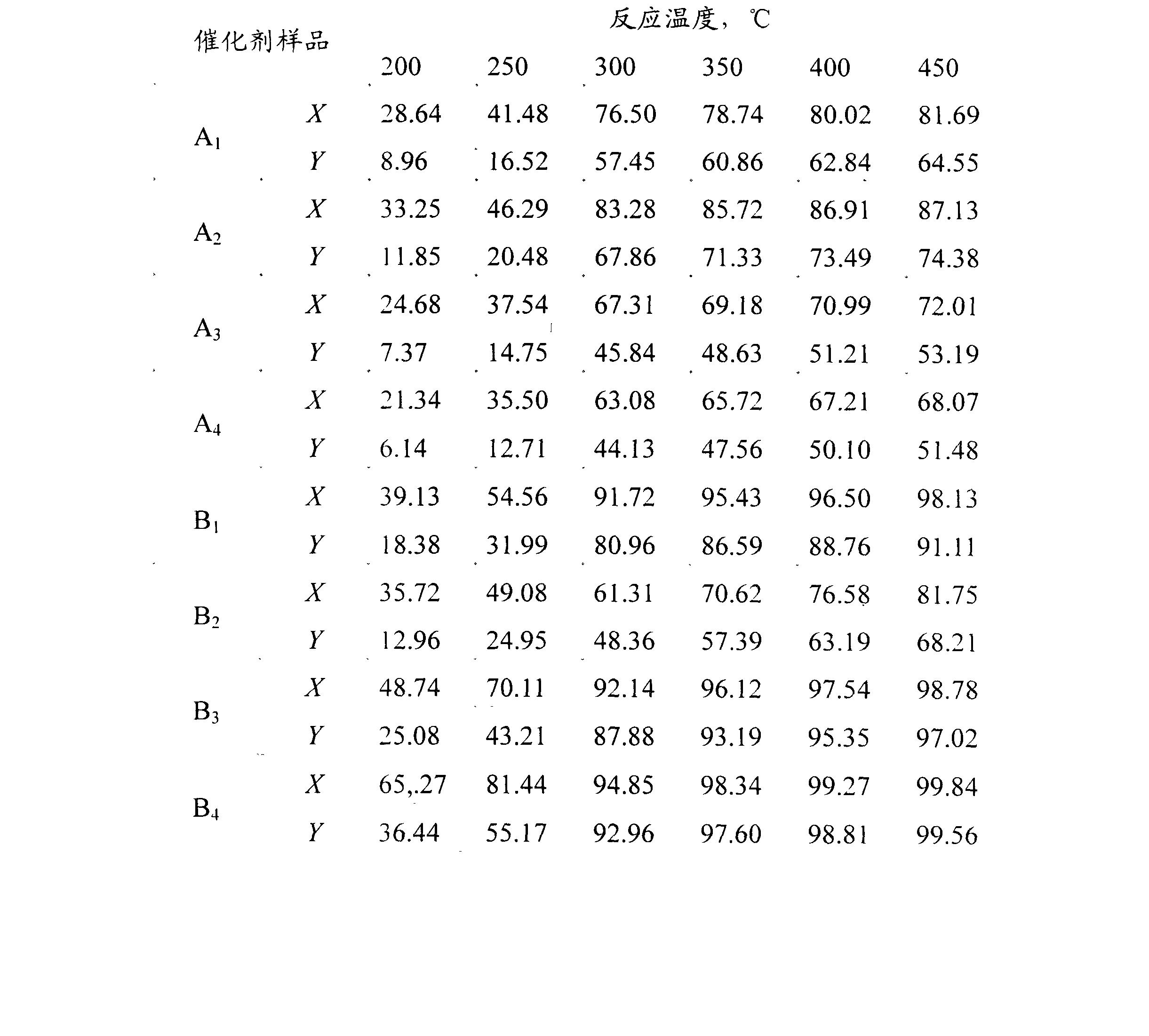 Figure CN102357364AD00081