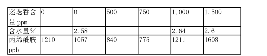 Figure CN101052317BD00342