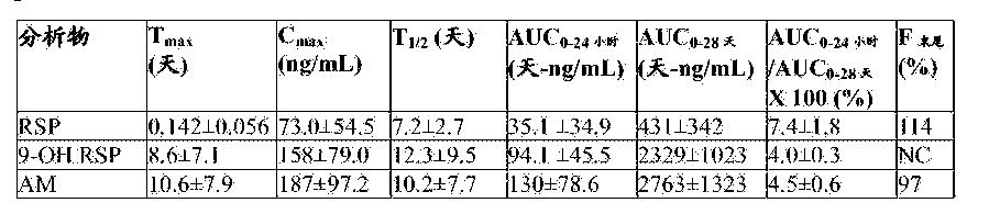 Figure CN105163719AD00801