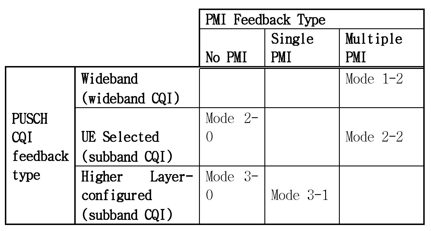 Figure PCTKR2013003962-appb-I000011