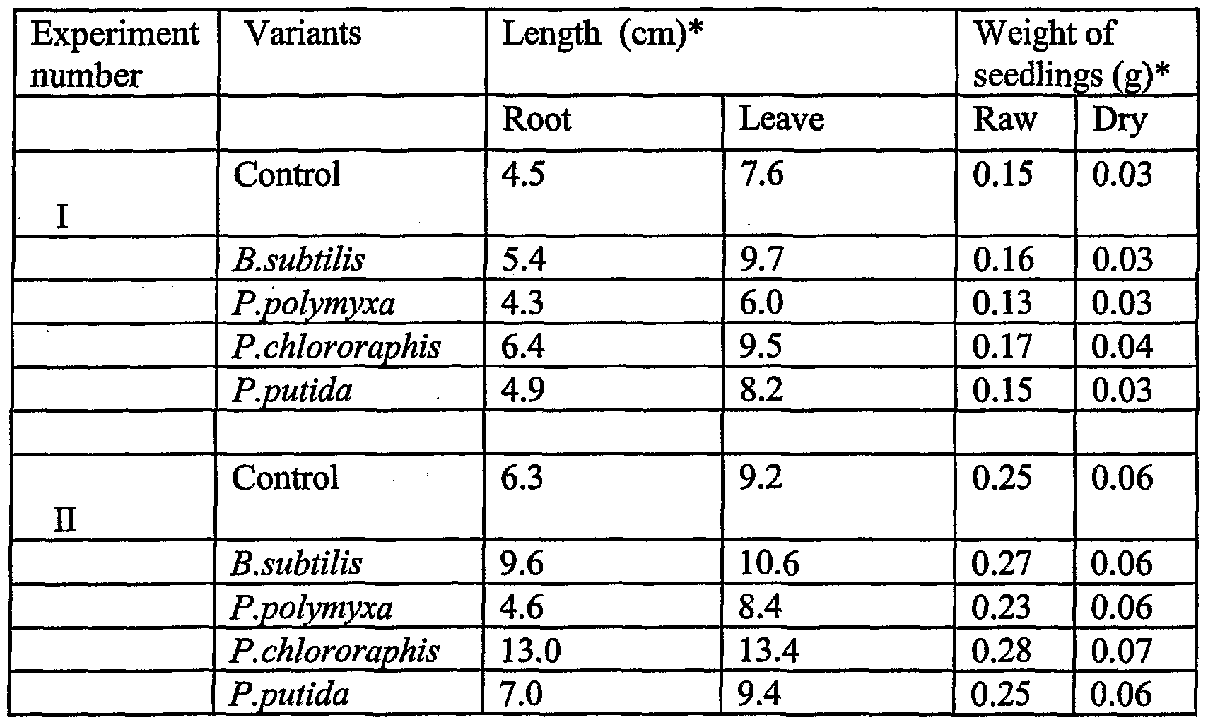 WO2002072795A2 - Isolated bacteria for the protection of