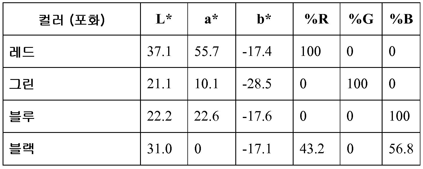 Figure 112012104408712-pct00007