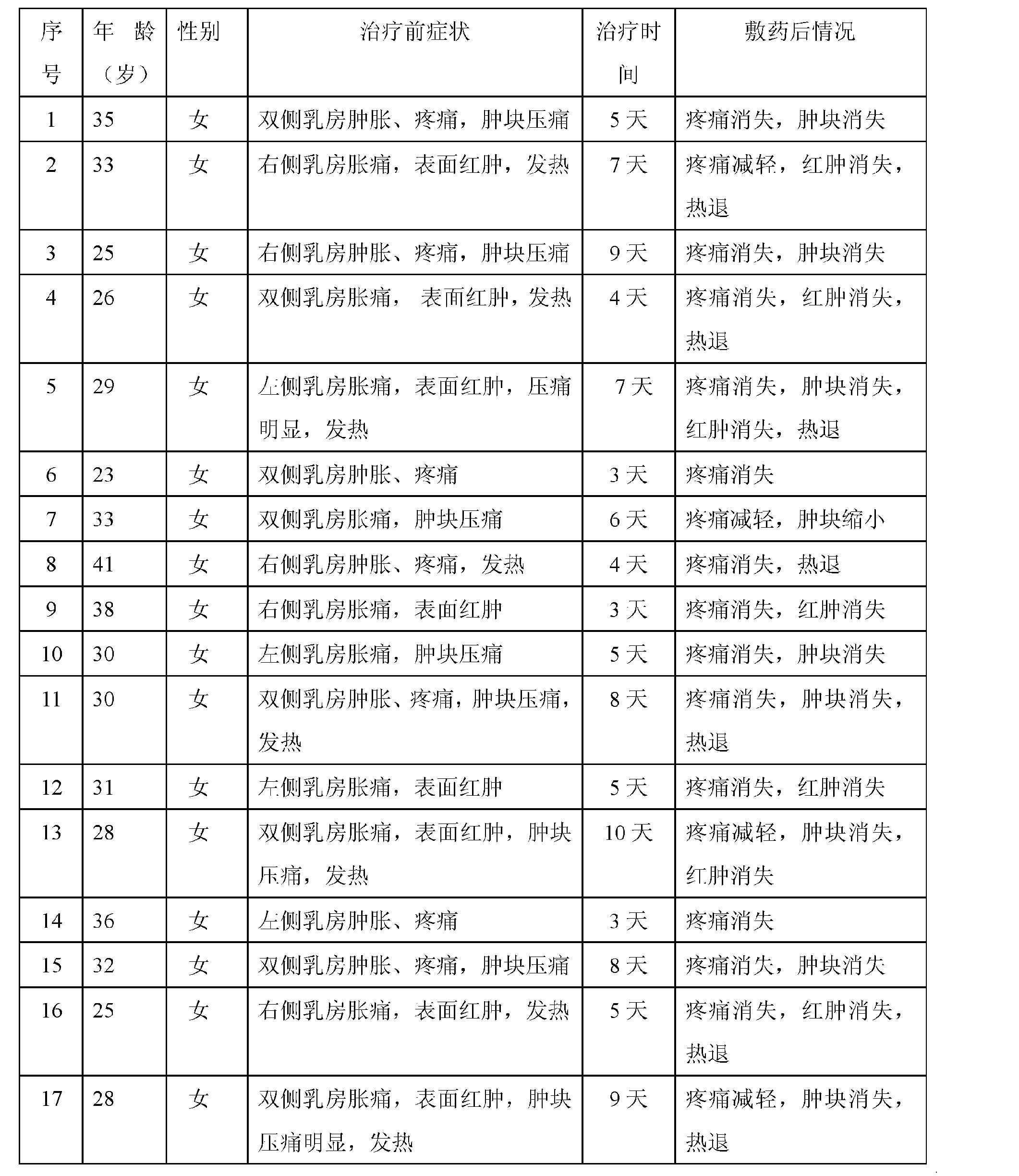 Figure CN102380083AD00081