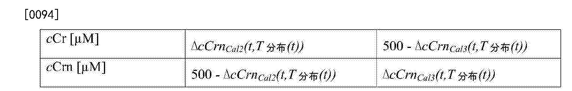 Figure CN107110815AD00101