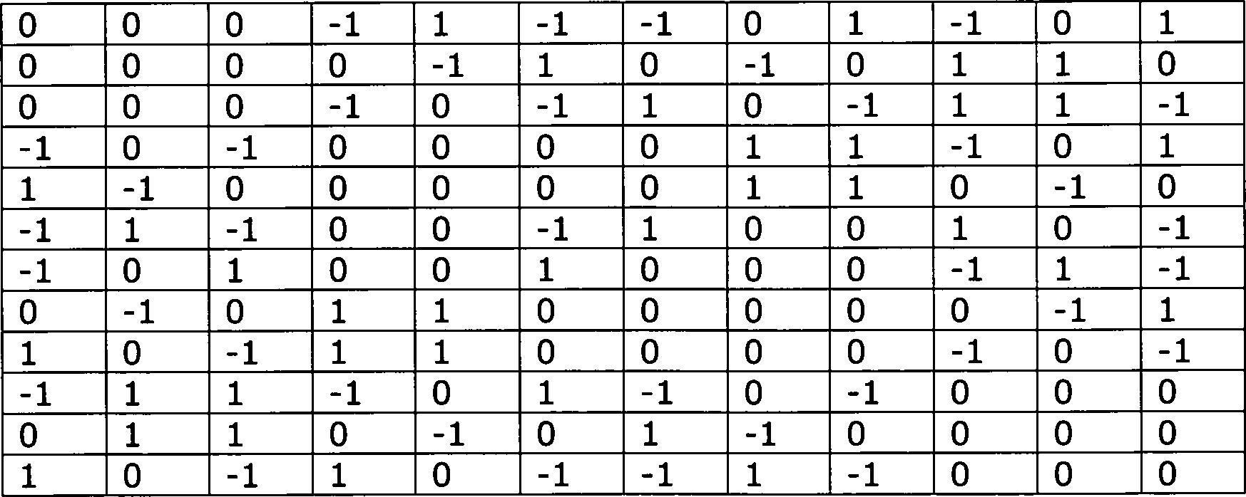 Matchmaking von Tierkreiszeichen