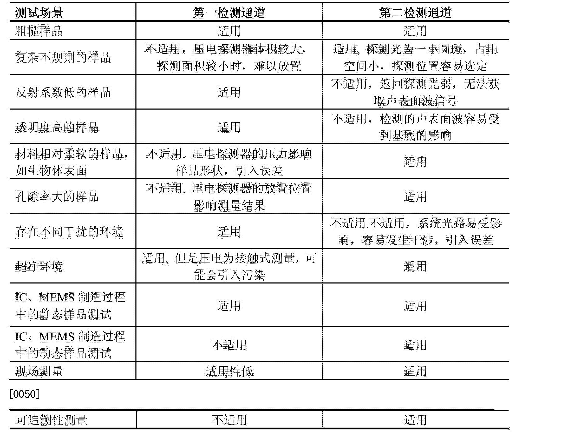 Figure CN102768184AD00071