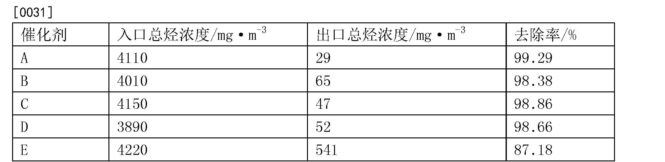 Figure CN103769085BD00051