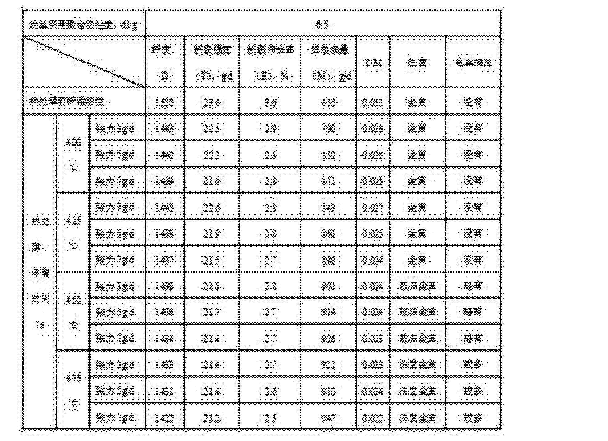 Figure CN102251306AD00101