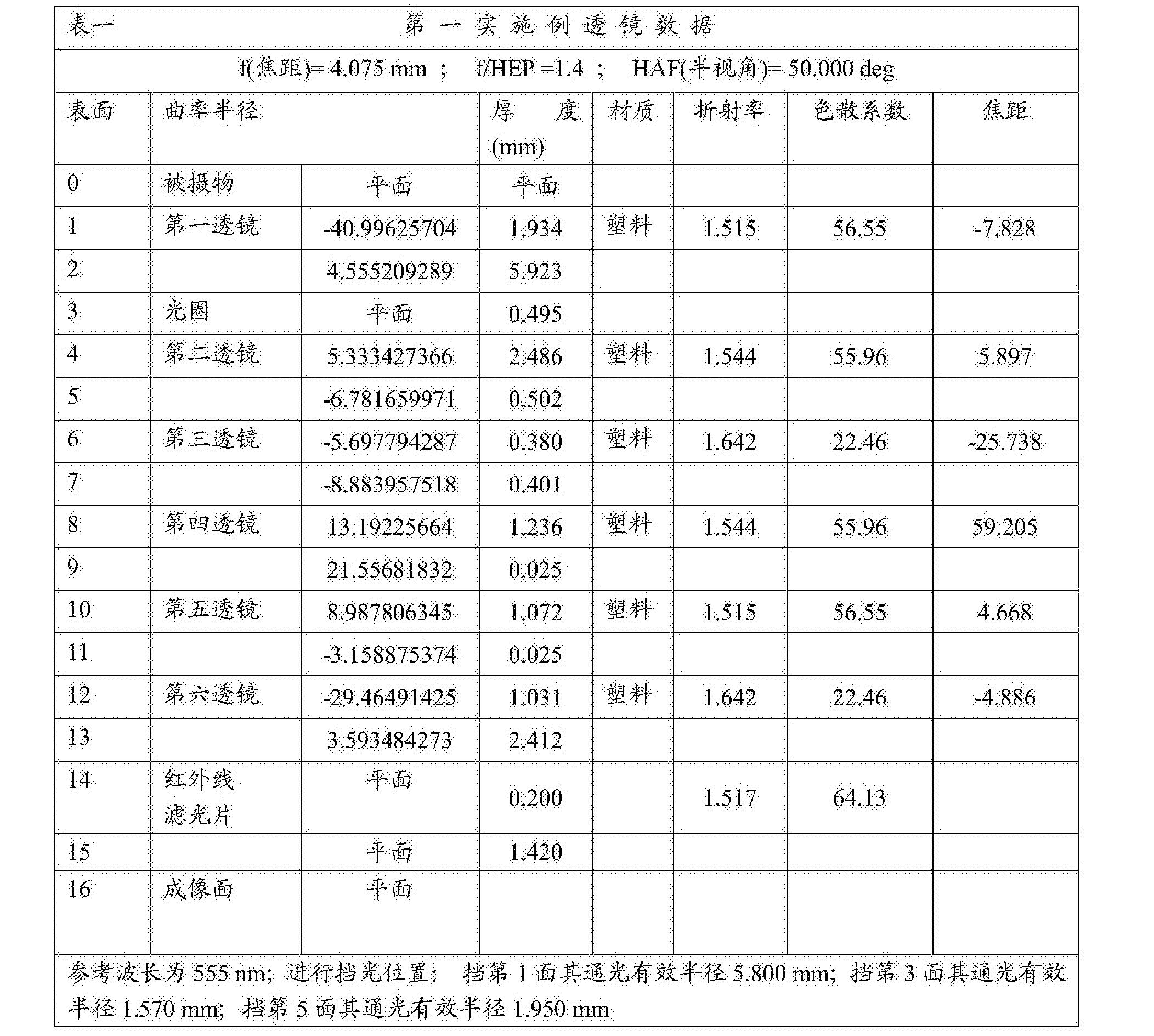 Figure CN108279482AD00251
