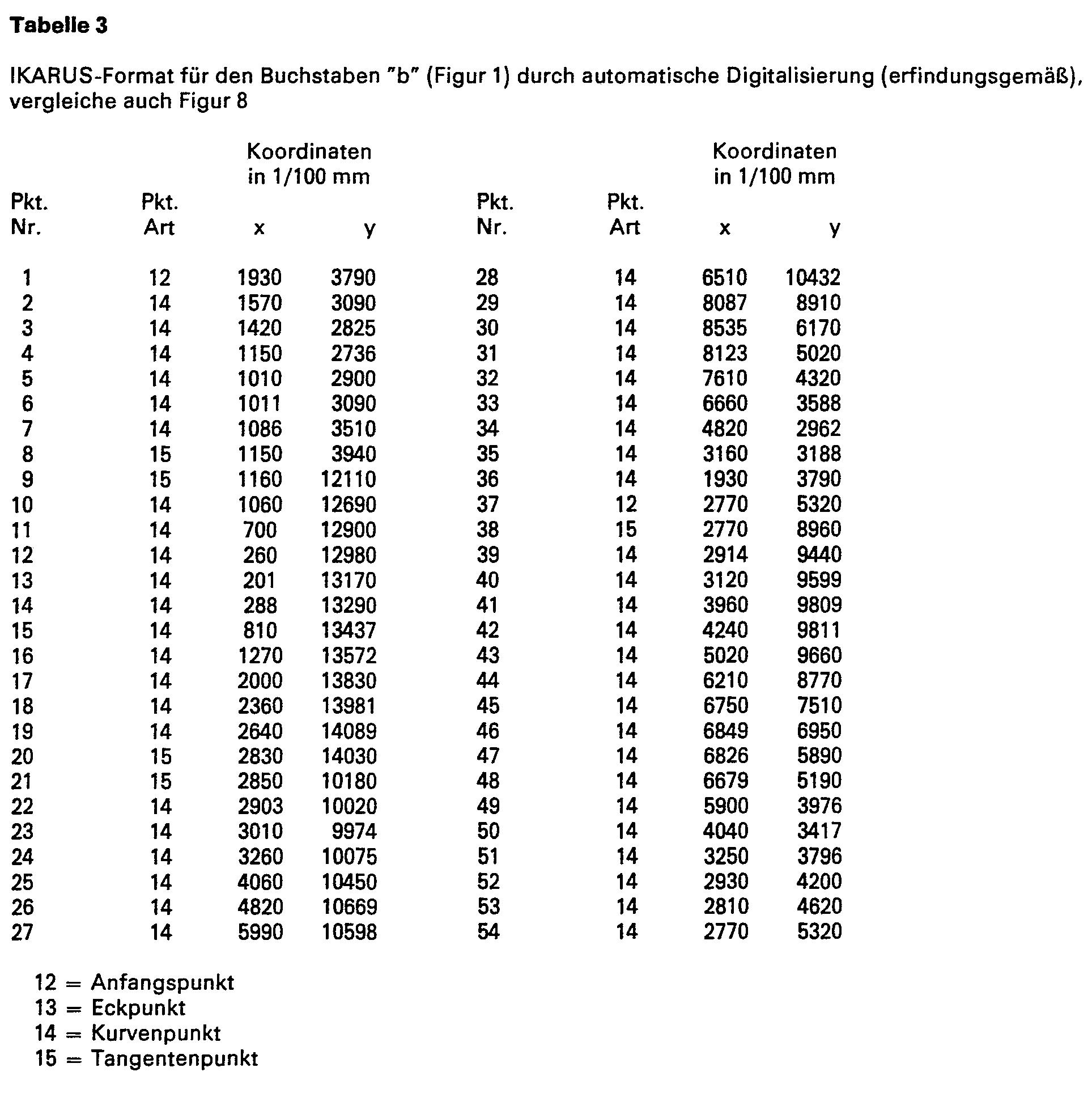 übertrieben 5 buchstaben