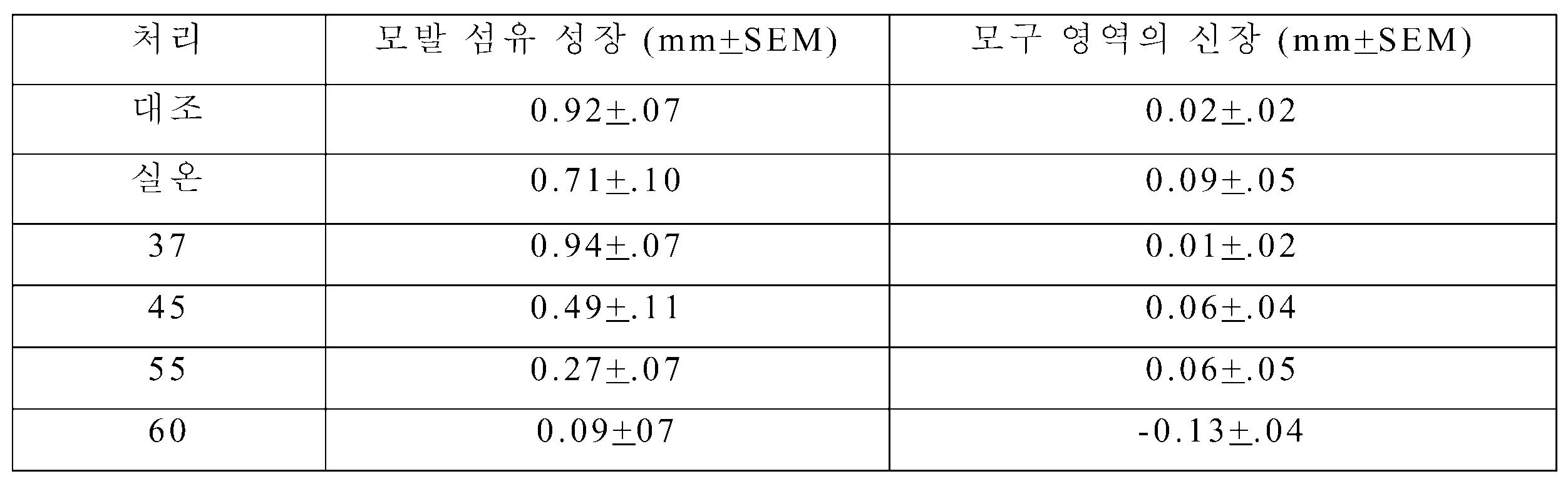Figure 112007043144490-PCT00001