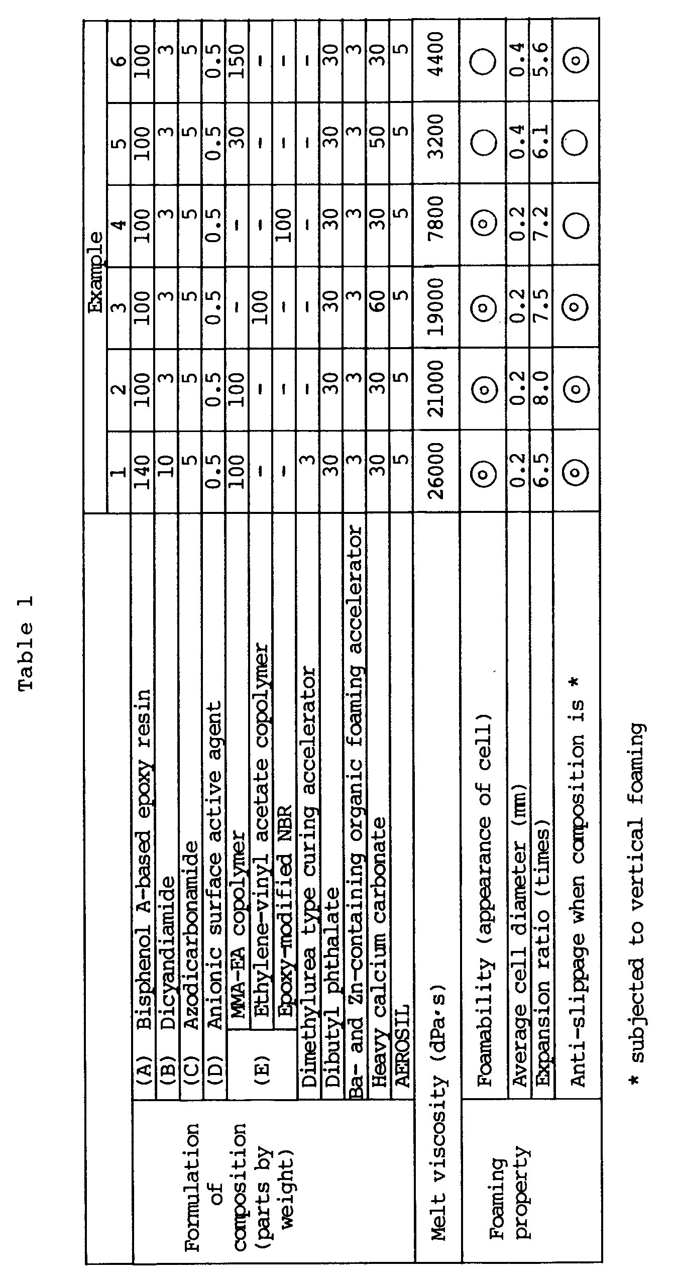 EP0500009A1 - Foamable epoxy resin composition - Google Patents