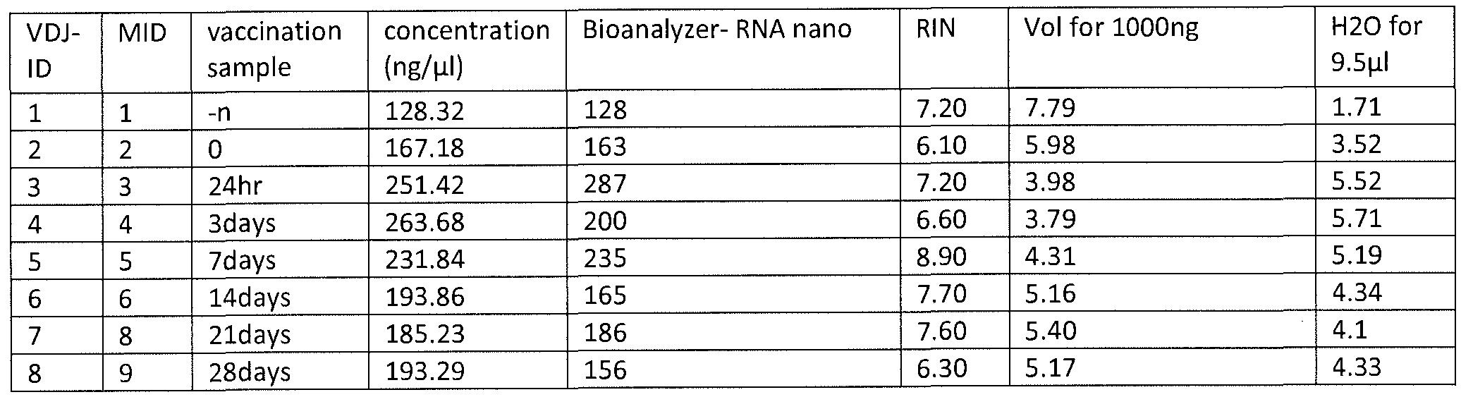 WO2012048340A2 - High-throughput immune sequencing - Google Patents