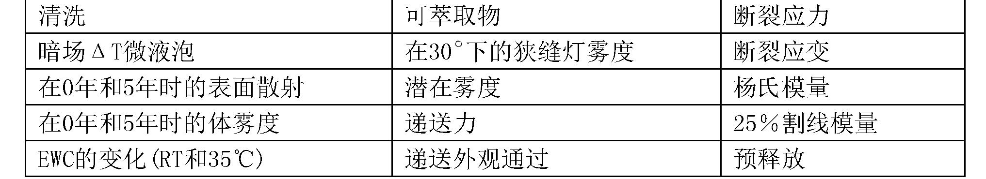 Figure CN106999628AD00202