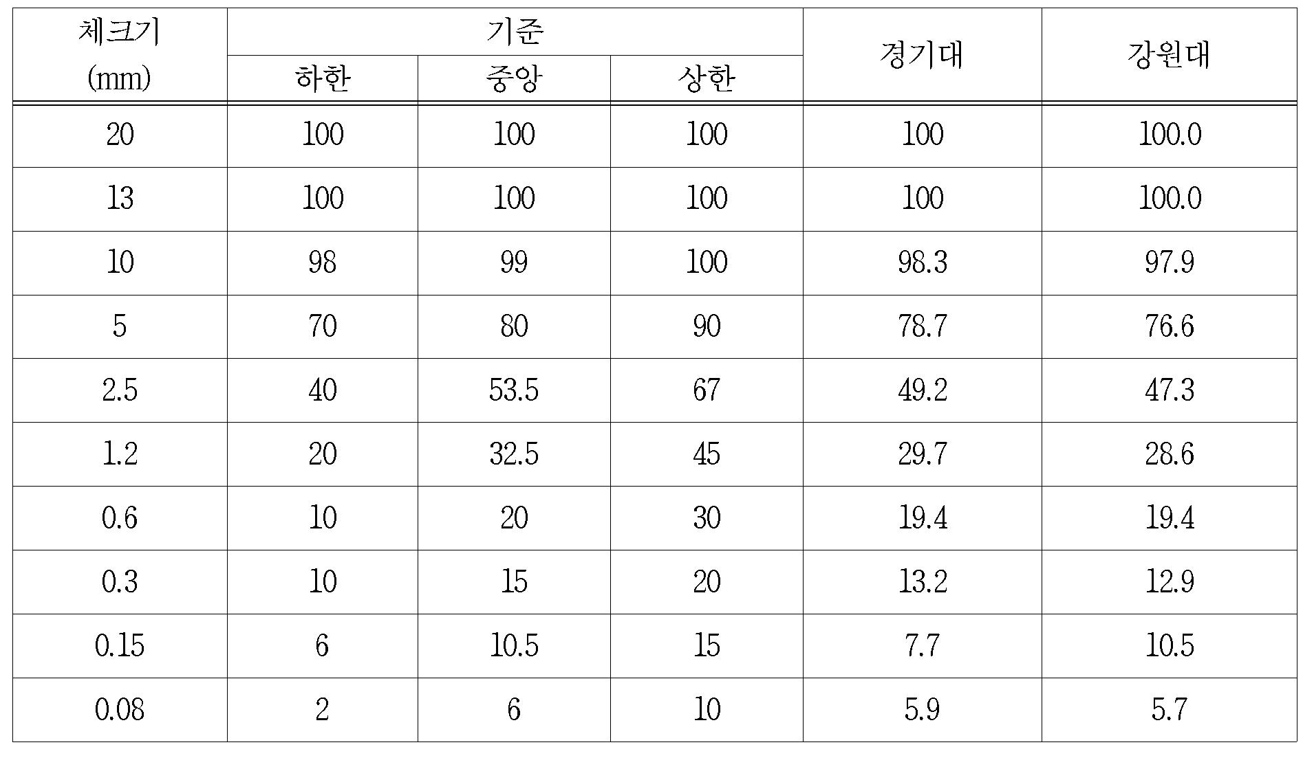 Figure 112016048386415-pat00007