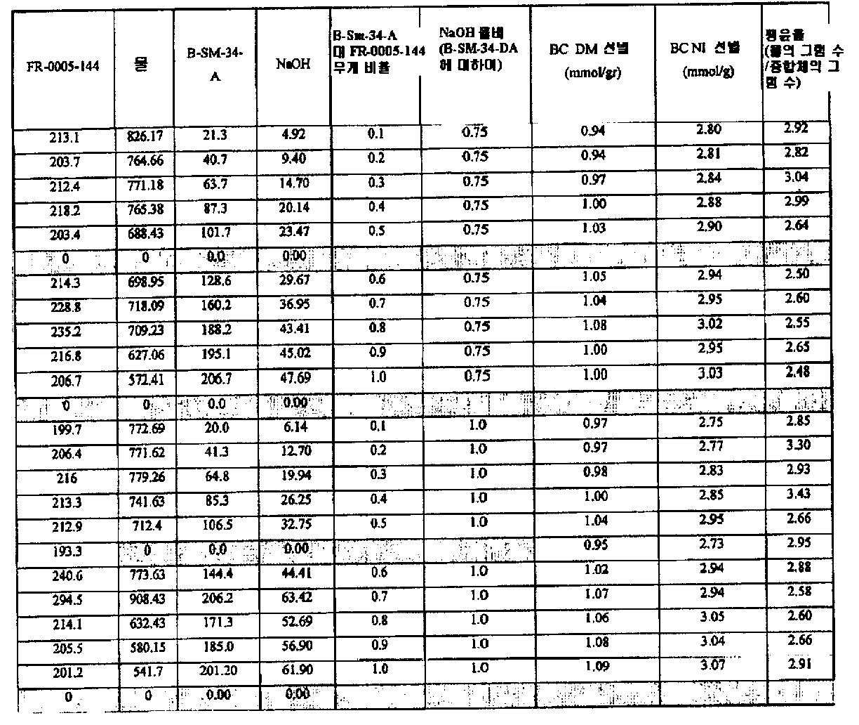 Figure 112006039282442-pct00052