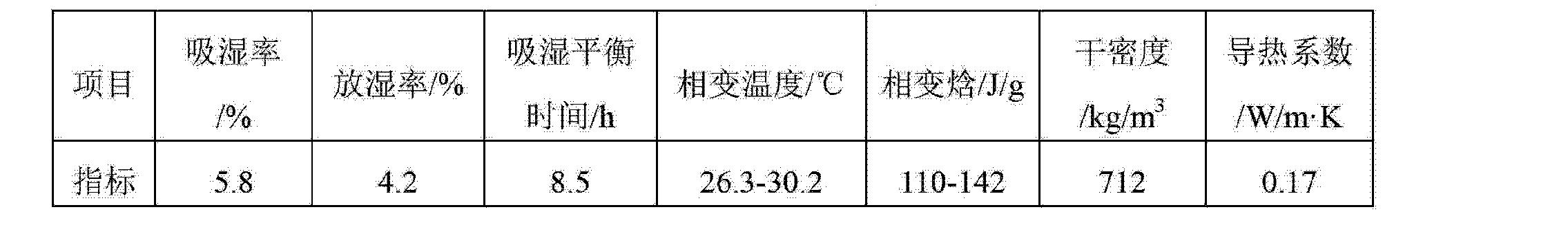 Figure CN103274718AD00071